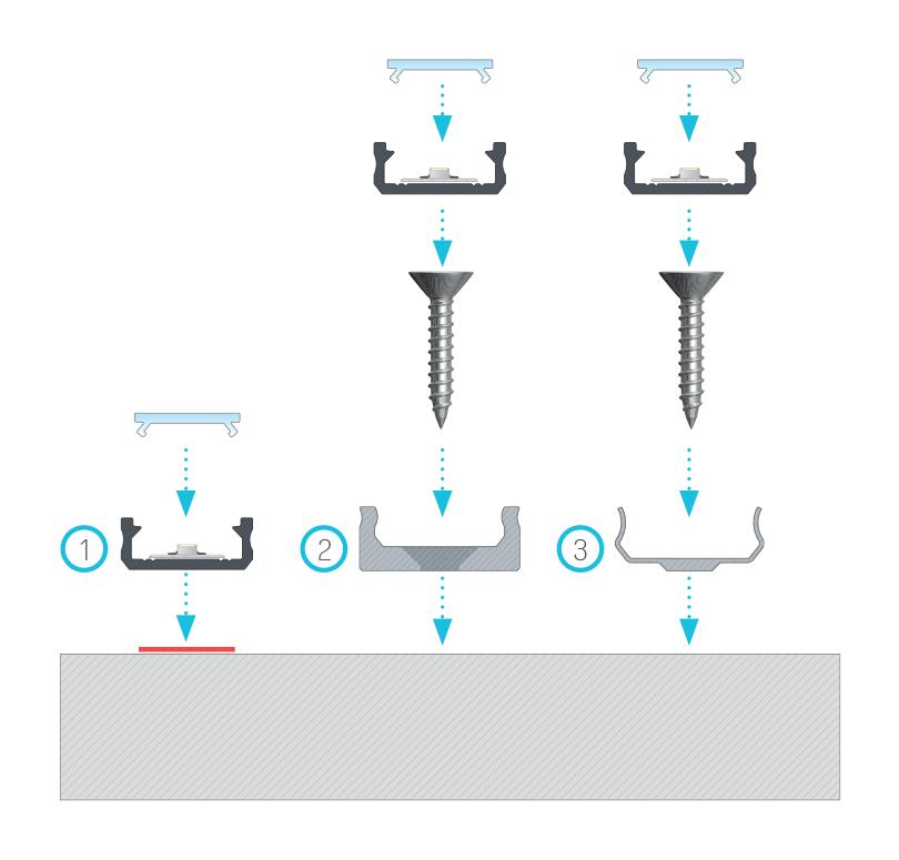 Szerelési ajánlások az [D] profilhoz normál takaró profillal, (1) kétoldalas ragasztószalaggal, (2) normál rögzítő klipsszel, (3) mini rögzítő klipsszel, (4) fém klipsszel