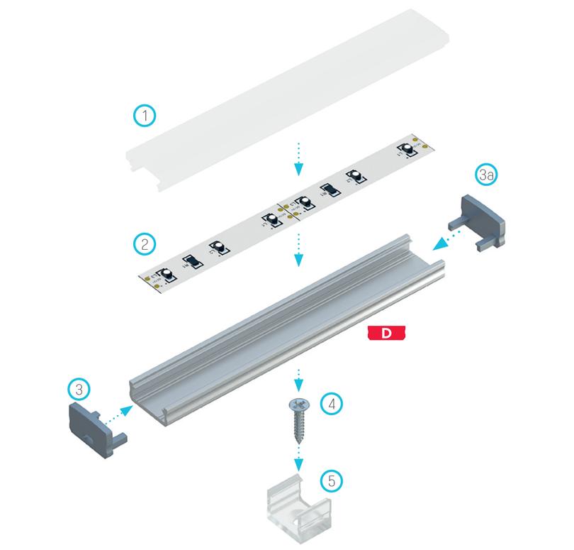 A világítási rendszer elemeinek összeállítási rajza [A] profil és (1) Magas takaróprofil, (2) LED szalag, (3) lyukakkal ellátott végzáró, (3a) teli végzáró, (4) rögzítőcsavar, (5) Magas rögzítő klipsz segítségével